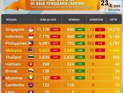 Table Pandemi Virus Corona di Asia Tenggara, Singapura Terus Naik Tajam, Lebih Dari 1000 Kasus Perhari