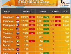 Perkembangan Corona Di Asia Tenggara, belum Ada Tanda Corona Akan Menghilang di Singapura & Indonesia