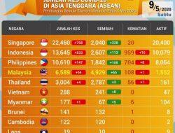 Update Corona Asia Tenggara, Kenaikan Signifikan di Indonesia Kembali terjadi